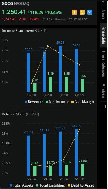 Webull App Analytics